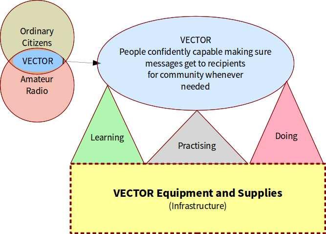 VECTOR vision diagram